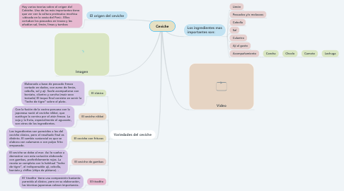 Mind Map: Ceviche