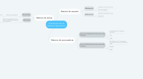 Mind Map: Clasificación de los Sistemas Operavtivos