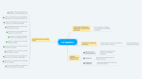 Mind Map: La logística