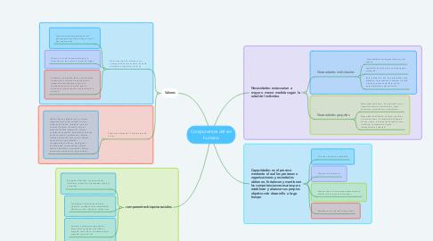 Mind Map: Componentes del ser humano
