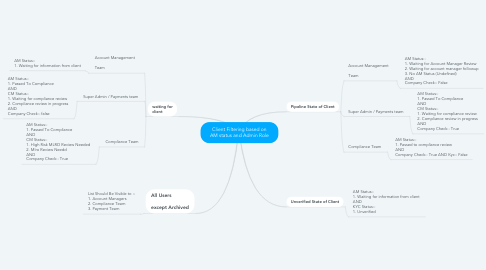 Mind Map: Client Filtering based on AM status and Admin Role
