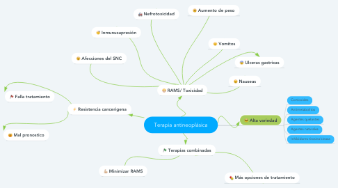 Mind Map: Terapia antineoplásica