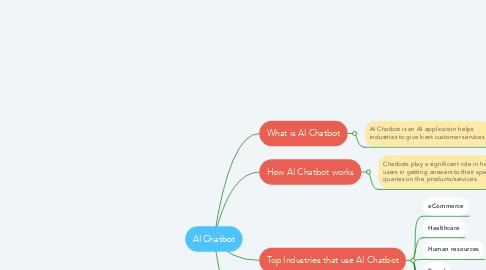 Mind Map: AI Chatbot
