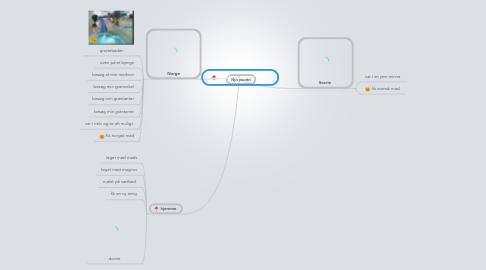 Mind Map: Emils sommer ferie
