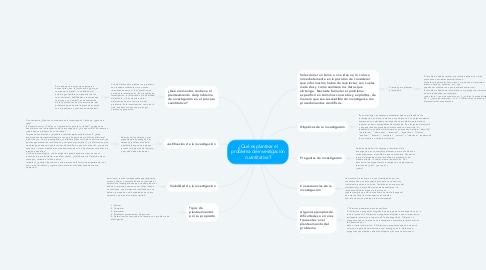 Mind Map: ¿Qué es plantear el problema de investigación cuantitativa?