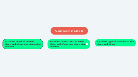 Mind Map: Classification of Colloids