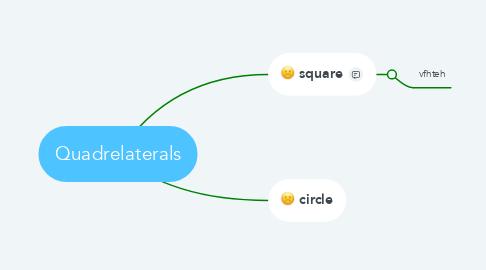 Mind Map: Quadrelaterals