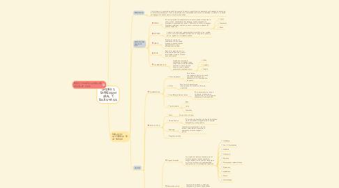 Mind Map: UNIDAD 2 EXPRESION ORAL Y ESCRITA II