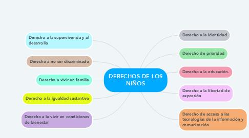 Mind Map: DERECHOS DE LOS NIÑOS