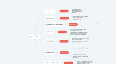 Mind Map: Aparato o sistema