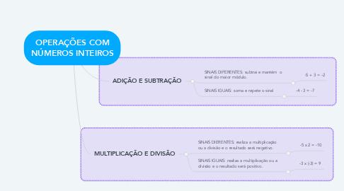 Mind Map: OPERAÇÕES COM NÚMEROS INTEIROS