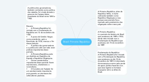 Mind Map: Brasil: Primeira República