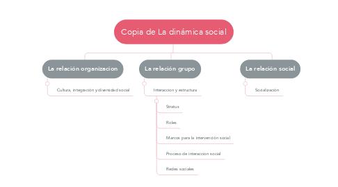 Mind Map: Copia de La dinámica social