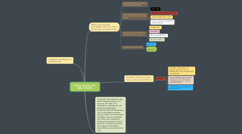Mind Map: Analise de Tubo TSI- SIM- CITRATO
