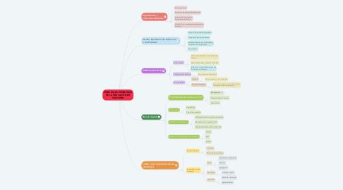 Mind Map: PRINCIPALES PROBLEMAS DE LA EDUCACIÓN EN COLOMBIA