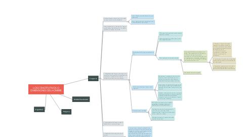 Mind Map: LOS CONSTITUTIVOS O DIMENSIONES DEL HOMBRE