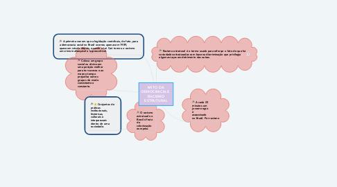Mind Map: MITO DA DEMOCRACIA E  RACISMO ESTRUTURAL