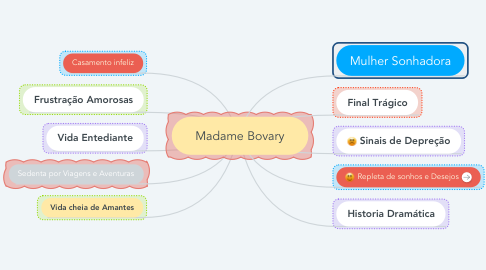 Mind Map: Madame Bovary