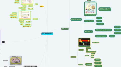Mind Map: ANTI-HIPERTENSIVOS