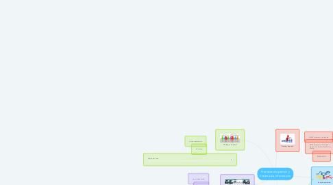 Mind Map: Procesos de gestion y Sistema de Información