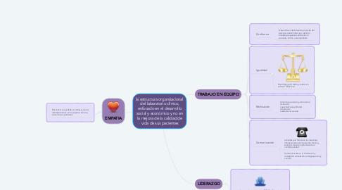 Mind Map: la estructura organizacional del laboratorio clínico, enfocado en el desarrollo social y económico y no en la mejora de la calidad de vida de sus pacientes