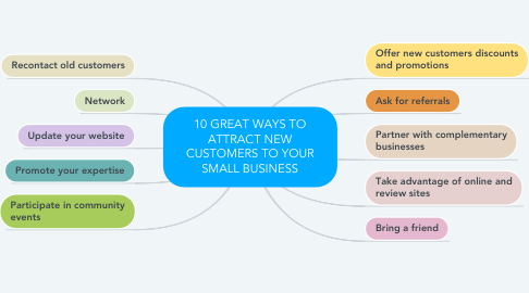 Mind Map: 10 GREAT WAYS TO ATTRACT NEW CUSTOMERS TO YOUR SMALL BUSINESS