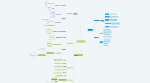 Mind Map: EDUCACIÓN SUPERIOR EN COLOMBIA