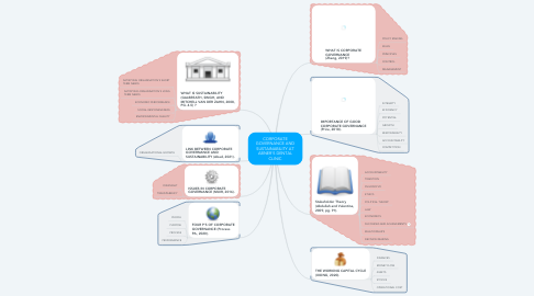 Mind Map: CORPORATE GOVERNANCE AND SUSTAINABILITY AT ABNER'S DENTAL CLINIC