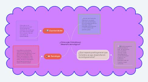 Mind Map: ¿Cómo esta Colombia en desarrollo tecnológico?