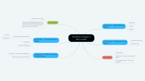 Mind Map: The Effects of Media on Men's Health