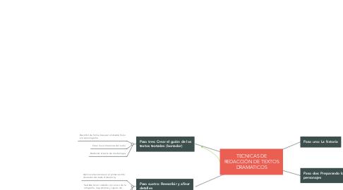 Mind Map: TECNICAS DE REDACCIÓN DE TEXTOS DRAMATICOS