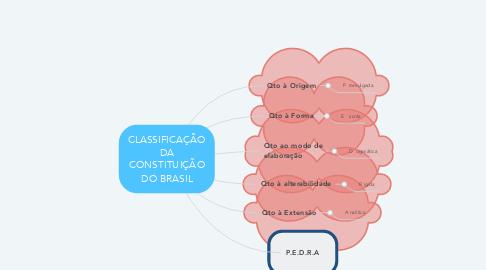 Mind Map: CLASSIFICAÇÃO DA CONSTITUIÇÃO DO BRASIL