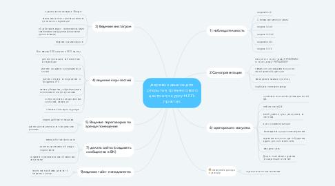 Mind Map: дерево навыков для открытия тренингового центра по курсу НЛП- практик