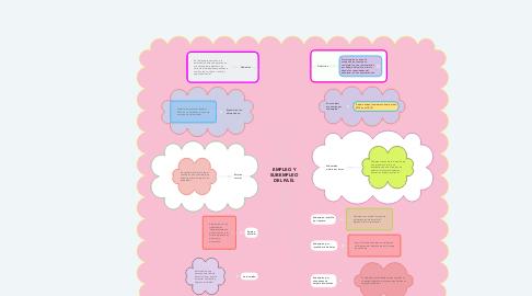 Mind Map: EMPLEO Y SUBEMPLEO DEL PAÍS.