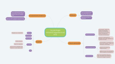 Mind Map: Acciones del estado peruano sobre poblaciones vulnerables