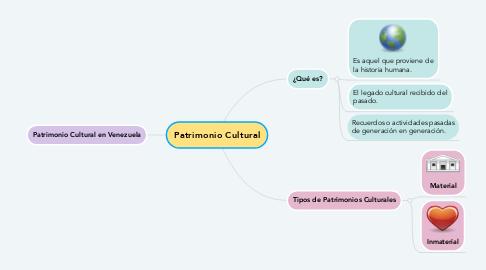 Mind Map: Patrimonio Cultural