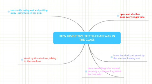 Mind Map: HOW DISRUPTIVE TOTTO-CHAN WAS IN THE CLASS