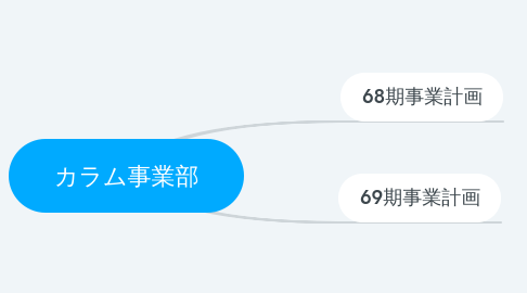 Mind Map: カラム事業部