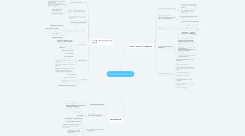 Mind Map: Weitere Herausforderungen