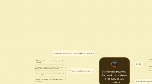 Mind Map: Змістовий модуль І Античність і світова література ХХ століття