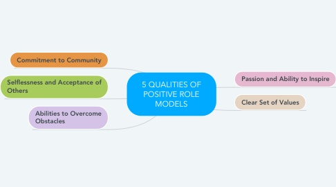 Mind Map: 5 QUALITIES OF POSITIVE ROLE MODELS