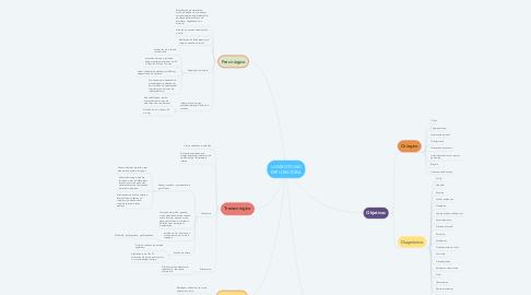 Mind Map: LAPAROTOMIA EXPLORATÓRIA