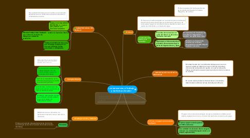 Mind Map: Las mercancías, el trabajo y las formas de valor