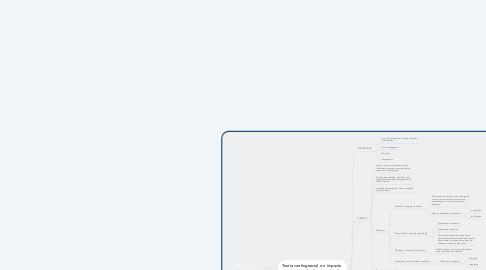 Mind Map: TEORIA DA ADMINISTRAÇÃO