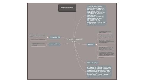 Mind Map: PROVA NO PROCESSO PENAL