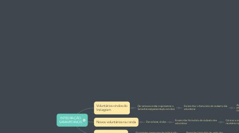 Mind Map: INTEGRAÇÃO SAMARITANOS