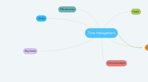 Mind Map: Time management