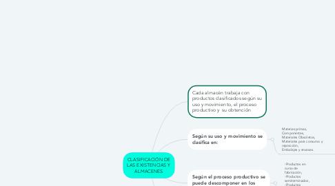 Mind Map: CLASIFICACIÓN DE LAS EXISTENCIAS Y ALMACENES