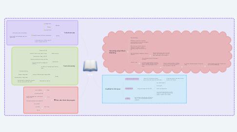 Mind Map: Study