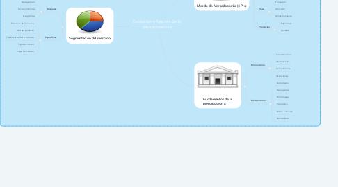 Mind Map: Evolución y función de la mercadotecnia